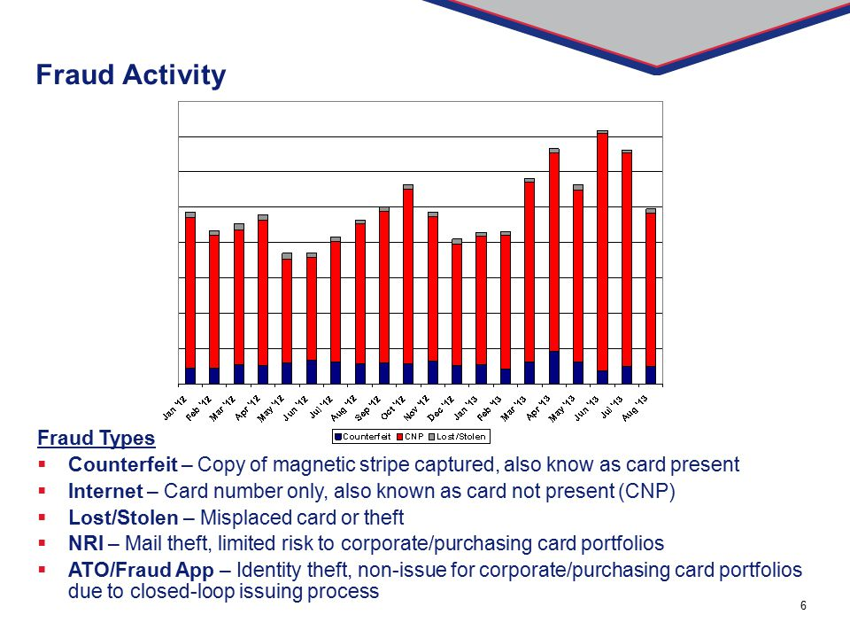 Fraud Activity Fraud Types