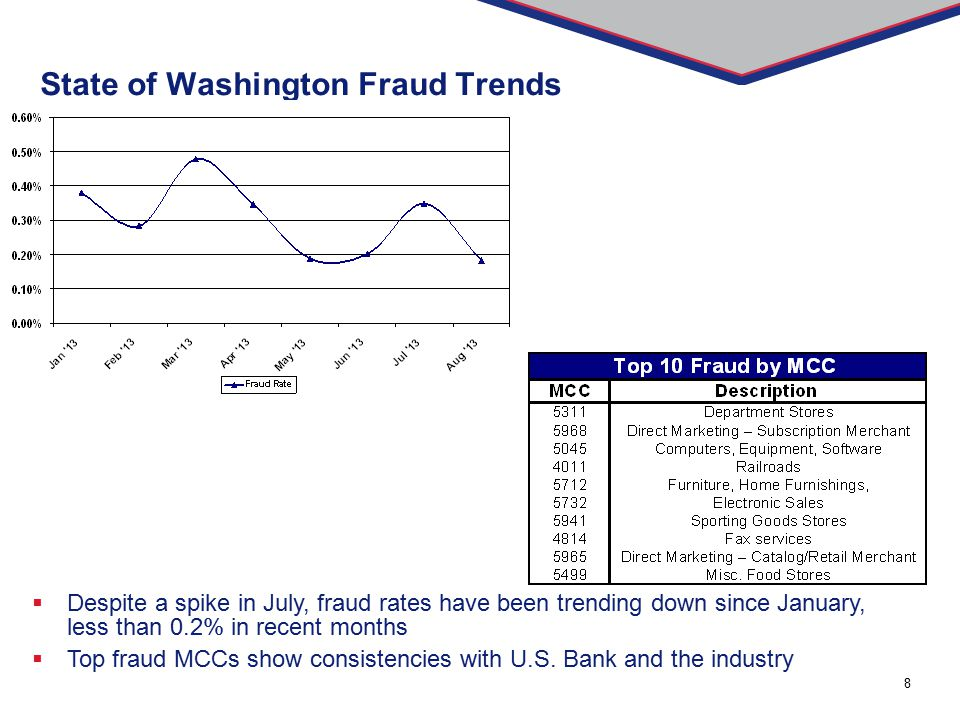 State of Washington Fraud Trends