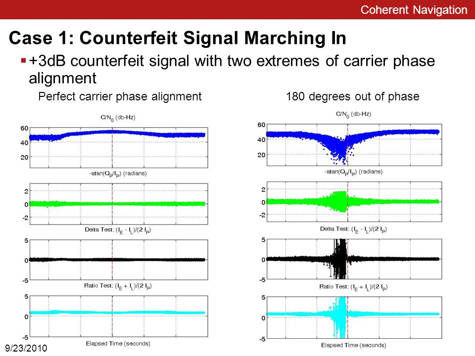 Multi-Antenna Differential-Carrier-Phase Spoofing (5/6)