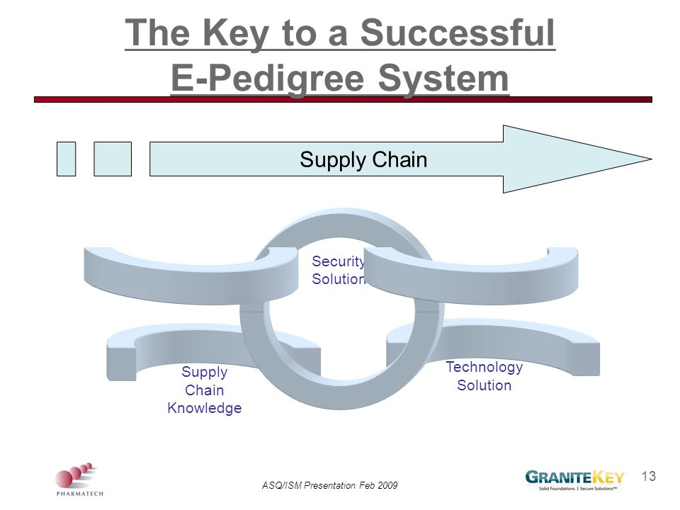 The Key to a Successful E-Pedigree System