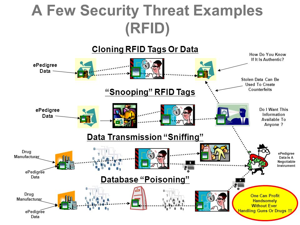 A Few Security Threat Examples (RFID)