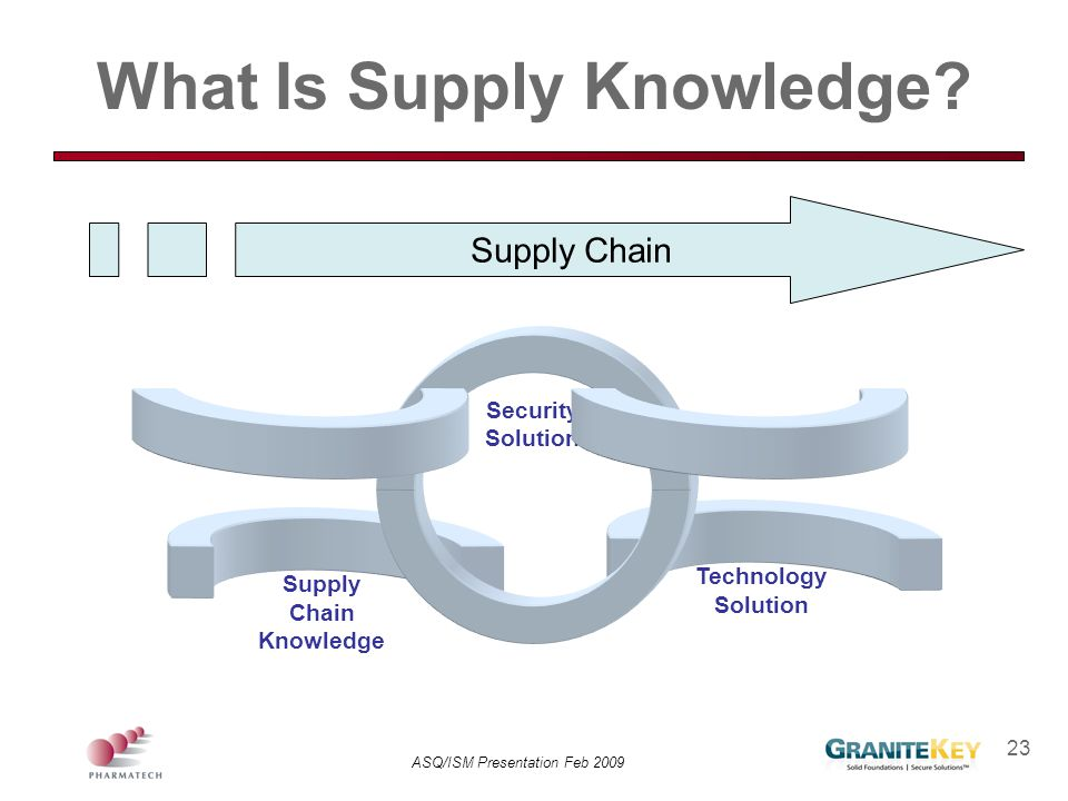 What Is Supply Knowledge