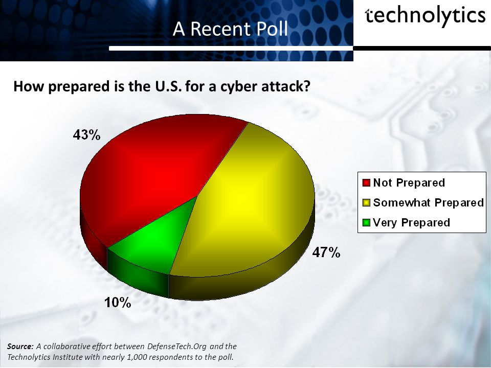 A Recent Poll How prepared is the U.S. for a cyber attack