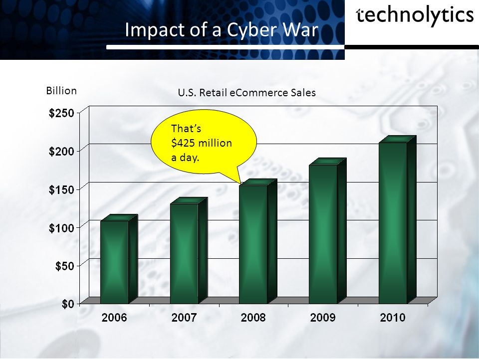 Impact of a Cyber War Billion U.S. Retail eCommerce Sales That's