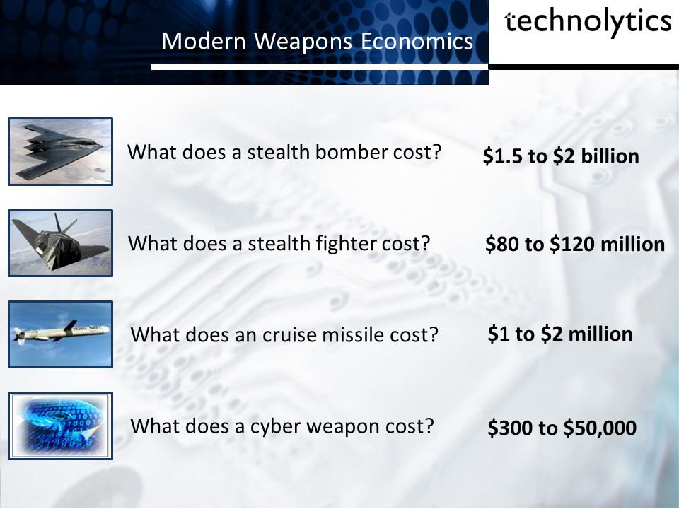 Modern Weapons Economics
