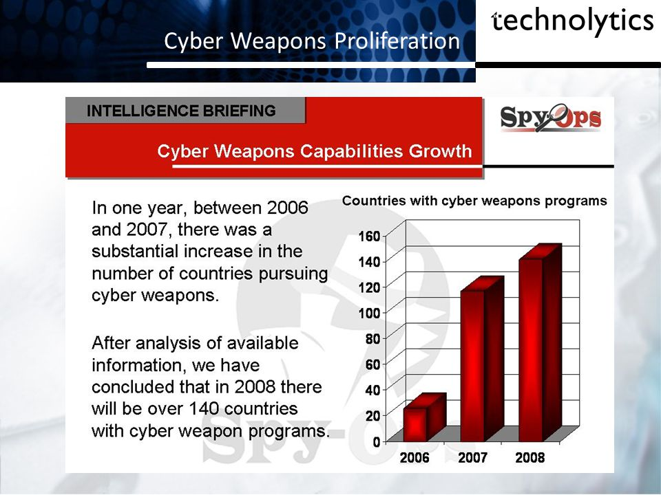 Cyber Weapons Proliferation