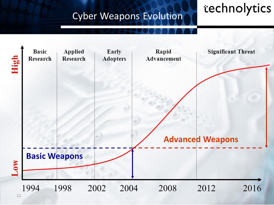 Cyber Weapons Evolution