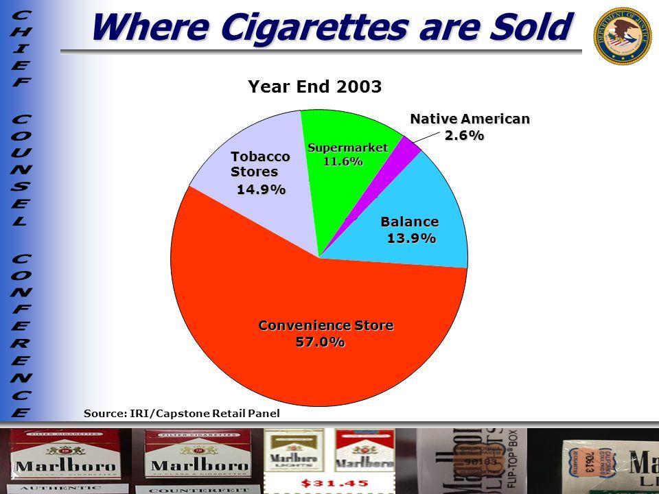 Where Cigarettes are Sold Source: IRI/Capstone Retail Panel