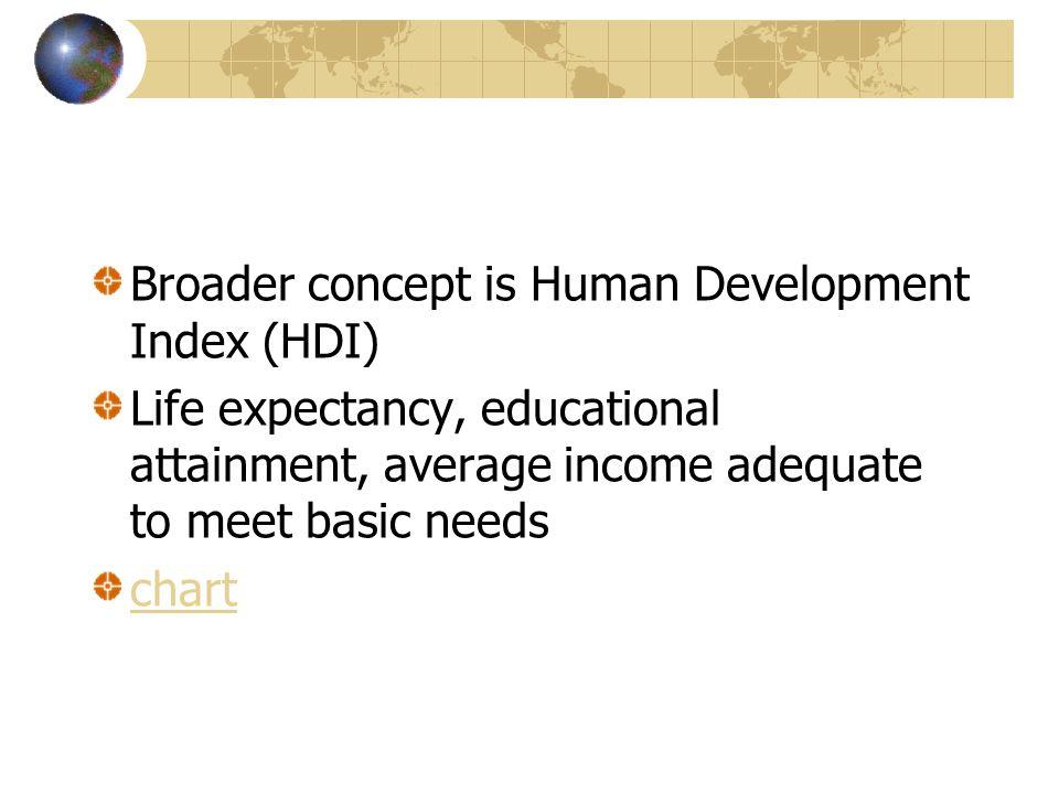 Broader concept is Human Development Index (HDI)