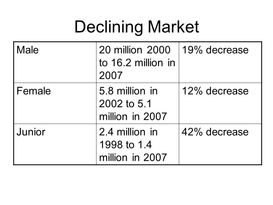Declining Market Male 20 million 2000 to 16.2 million in 2007