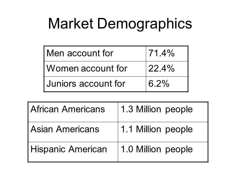Market Demographics Men account for 71.4% Women account for 22.4%