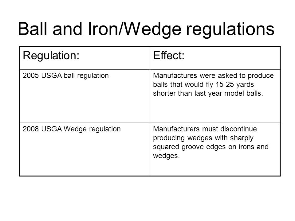 Ball and Iron/Wedge regulations