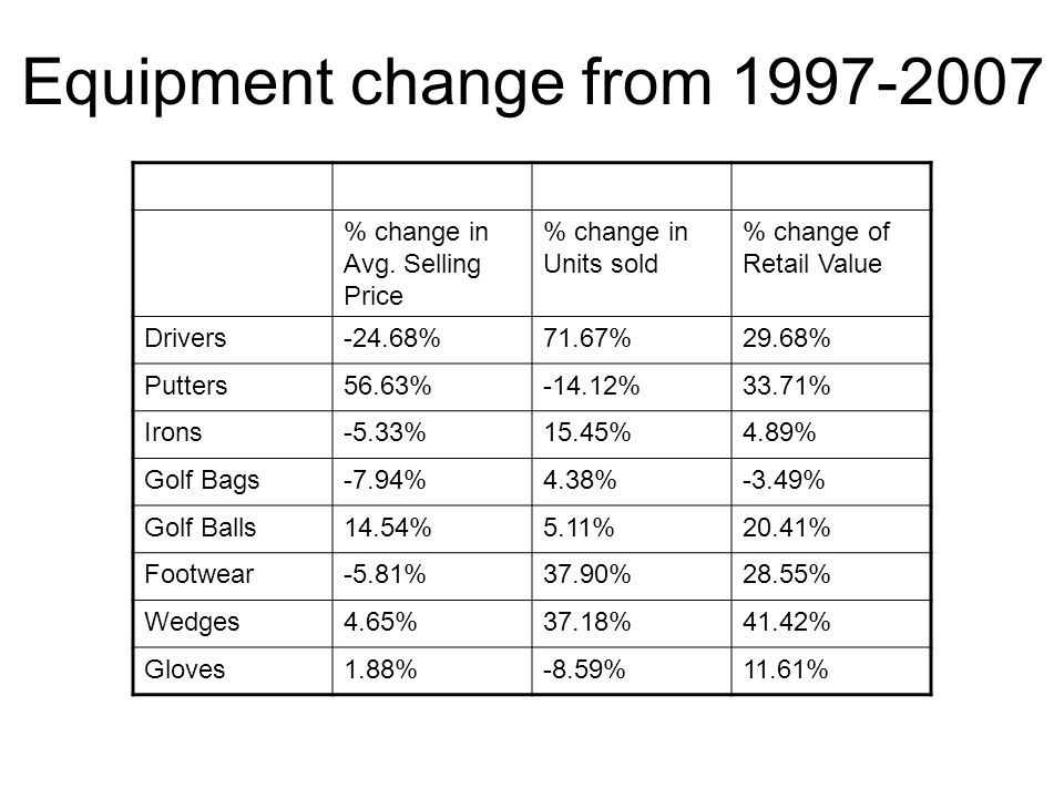 Equipment change from 1997-2007