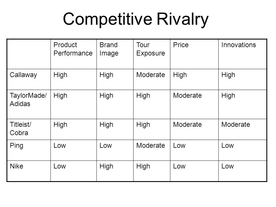 Competitive Rivalry Product Performance Brand Image Tour Exposure