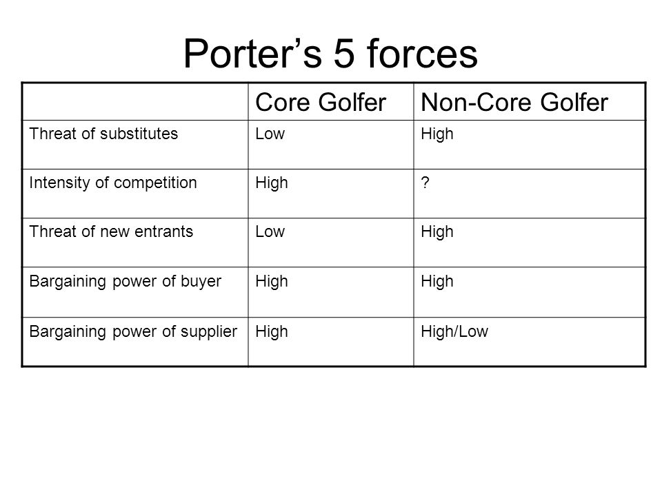 Porter's 5 forces Core Golfer Non-Core Golfer Threat of substitutes