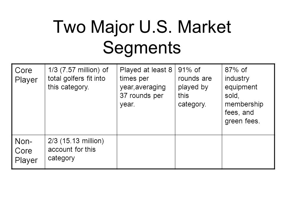 Two Major U.S. Market Segments