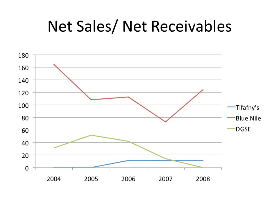 Net Sales/ Net Receivables