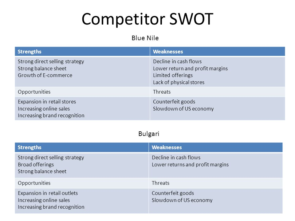 Competitor SWOT Blue Nile Bulgari Strengths Weaknesses
