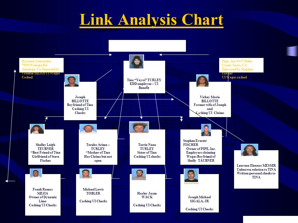 Link Analysis Chart Shelley Leigh TEUBNER Best Friend of Tina