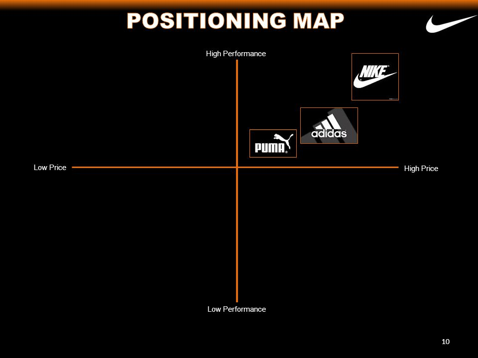 POSITIONING MAP High Performance Low Price High Price Low Performance