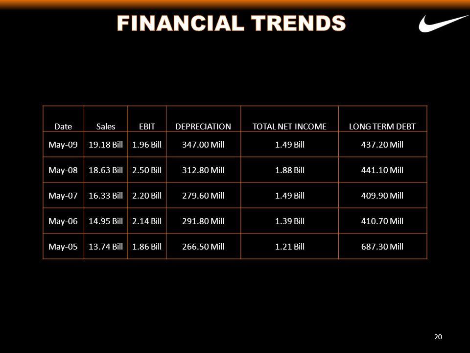 FINANCIAL TRENDS Date Sales EBIT DEPRECIATION TOTAL NET INCOME