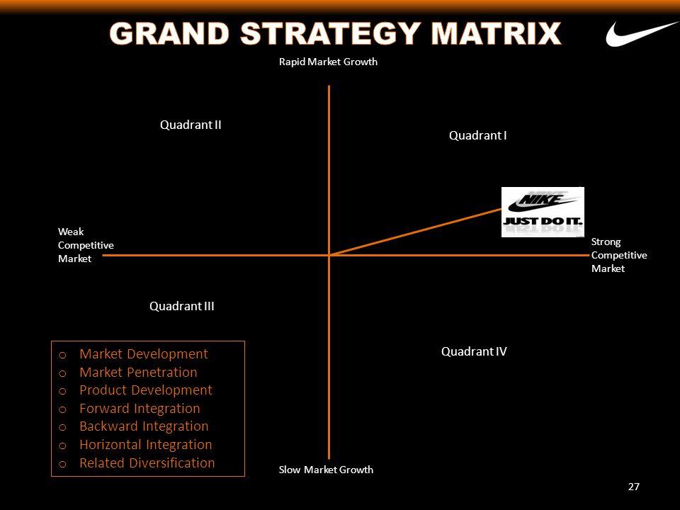 GRAND STRATEGY MATRIX Market Development Market Penetration