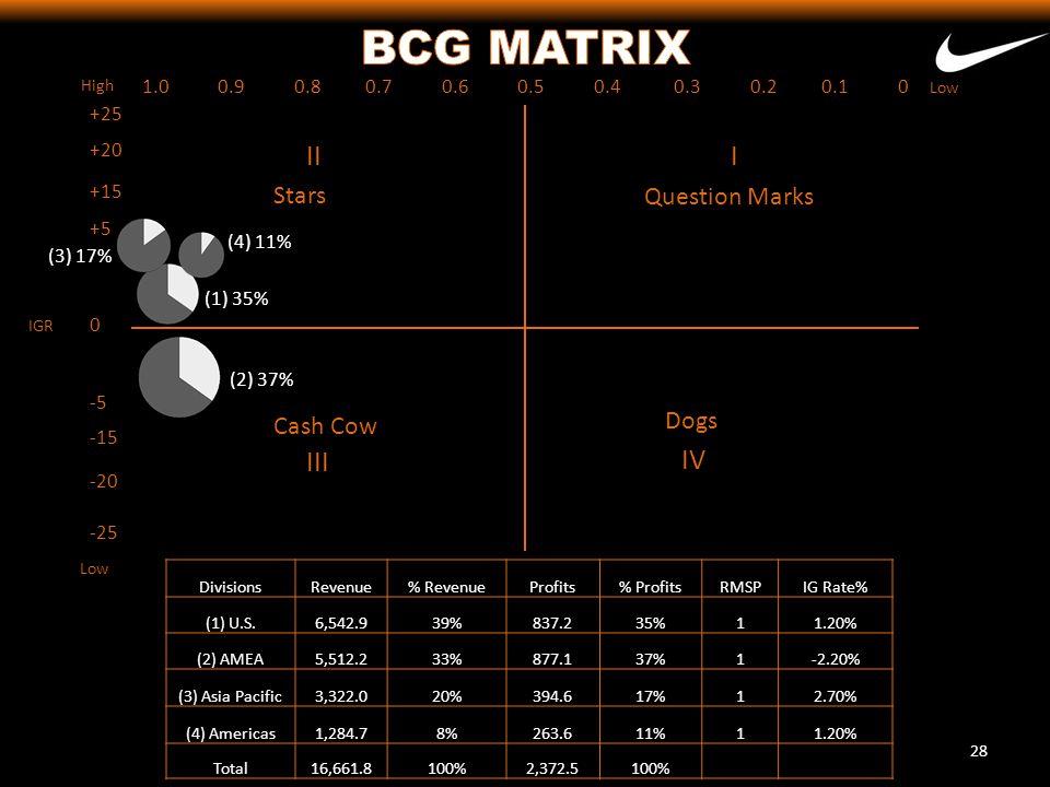 BCG MATRIX II I III IV Stars Question Marks Dogs Cash Cow