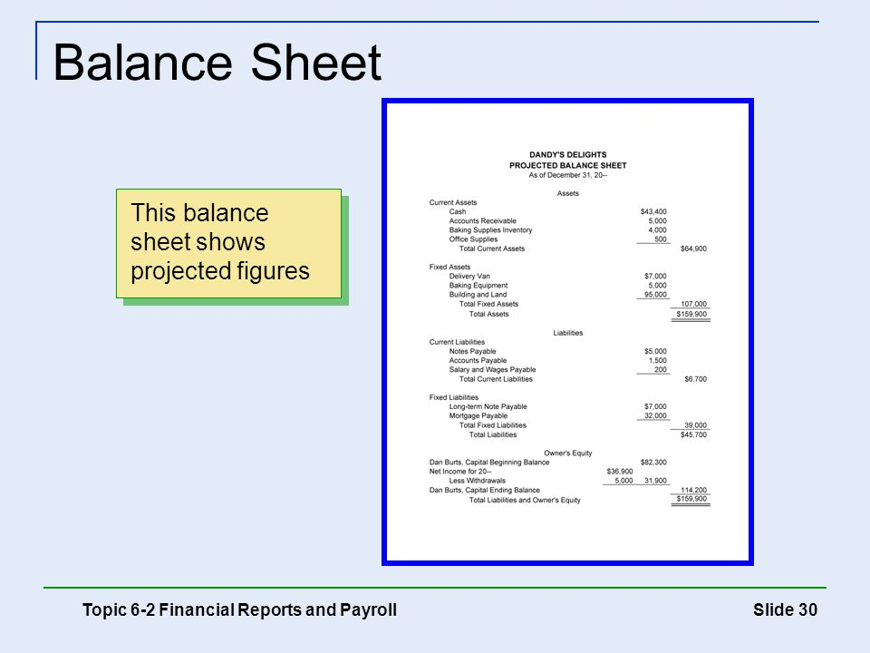 Balance Sheet This balance sheet shows projected figures