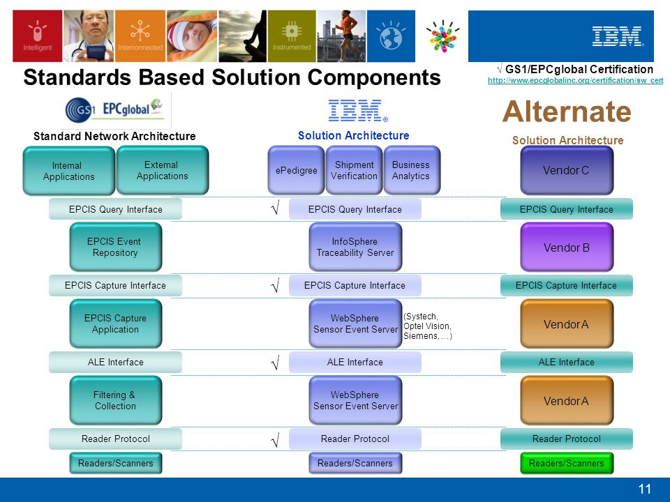 Standards Based Solution Components