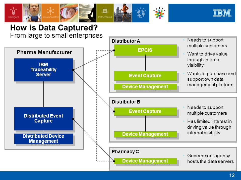 How is Data Captured From large to small enterprises