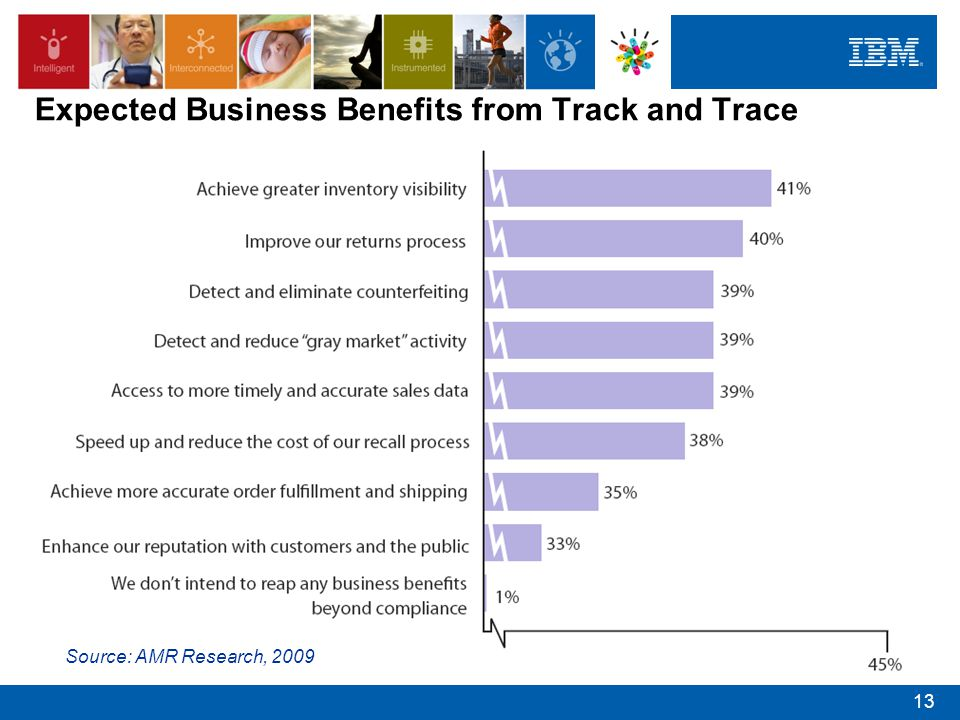 Expected Business Benefits from Track and Trace