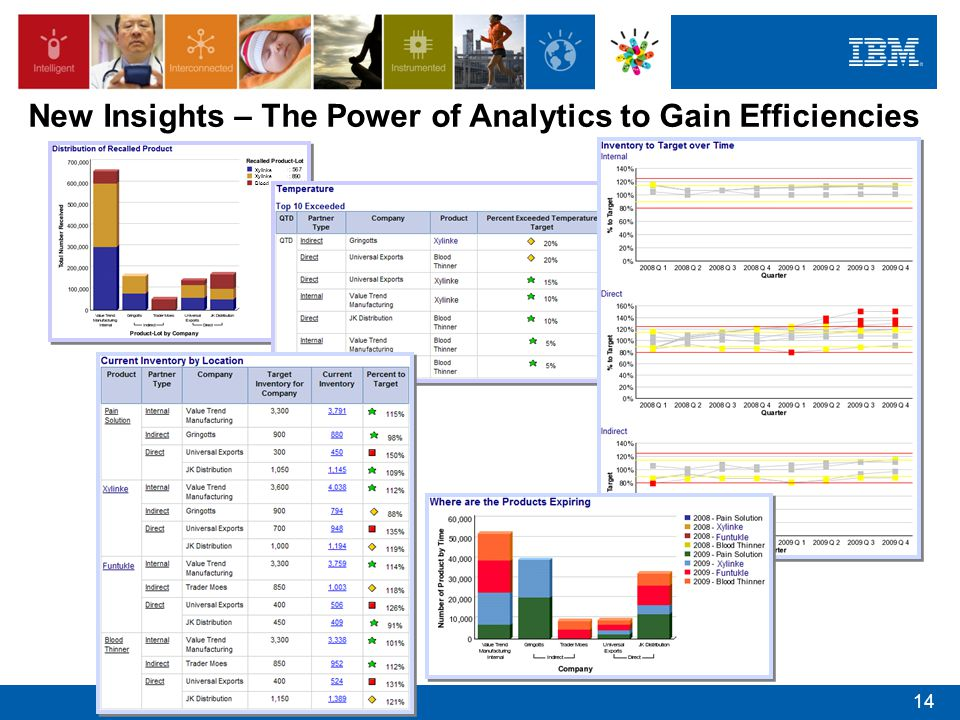 New Insights – The Power of Analytics to Gain Efficiencies
