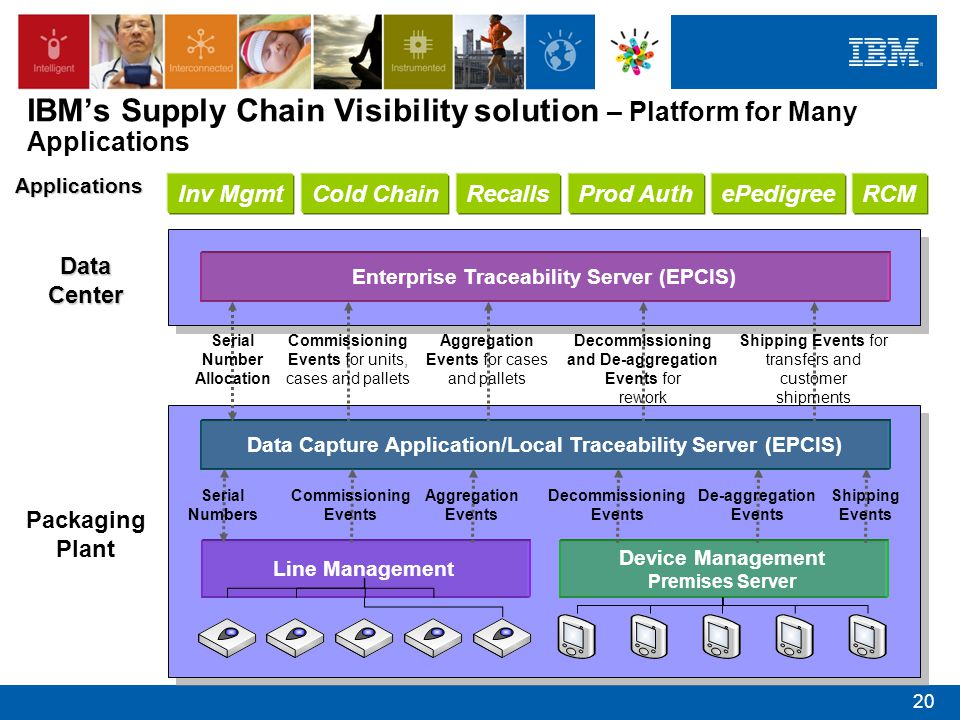 IBM's Supply Chain Visibility solution – Platform for Many Applications