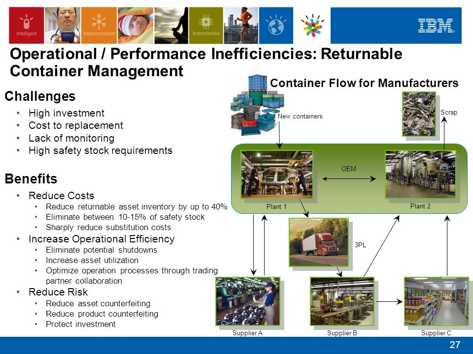 Operational / Performance Inefficiencies: Returnable Container Management