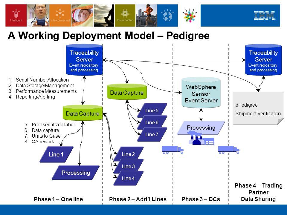 A Working Deployment Model – Pedigree
