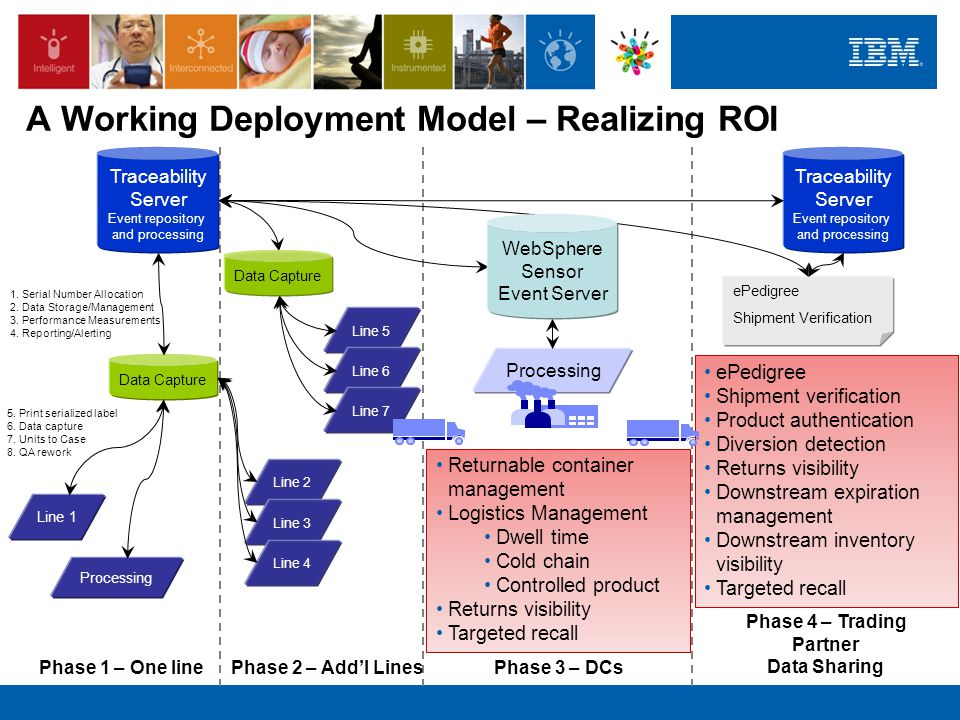 A Working Deployment Model – Realizing ROI