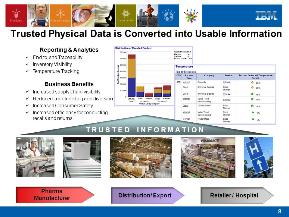 Trusted Physical Data is Converted into Usable Information