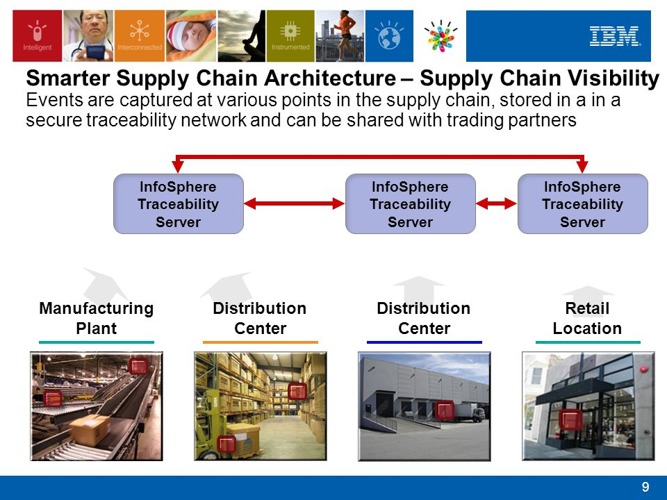 Smarter Supply Chain Architecture – Supply Chain Visibility Events are captured at various points in the supply chain, stored in a in a secure traceability network and can be shared with trading partners