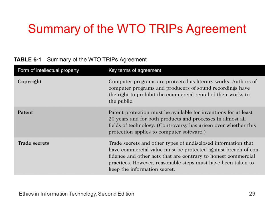 Summary of the WTO TRIPs Agreement