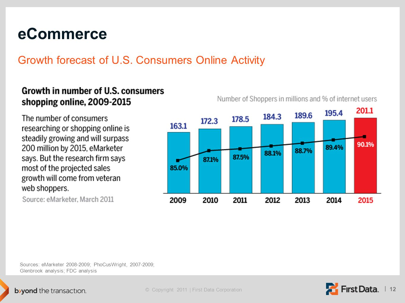 eCommerce Growth forecast of U.S. Consumers Online Activity