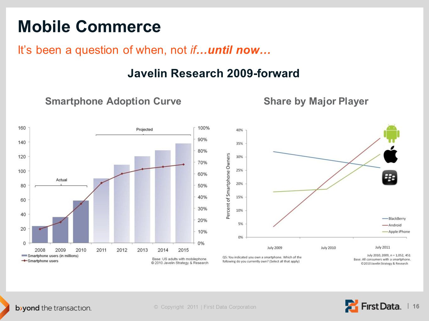 Javelin Research 2009-forward Smartphone Adoption Curve