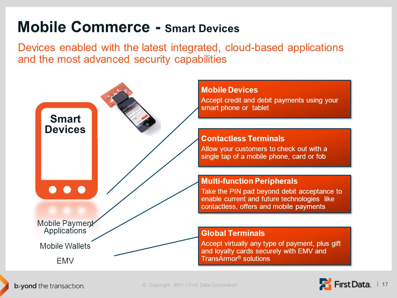 Mobile Commerce - Smart Devices