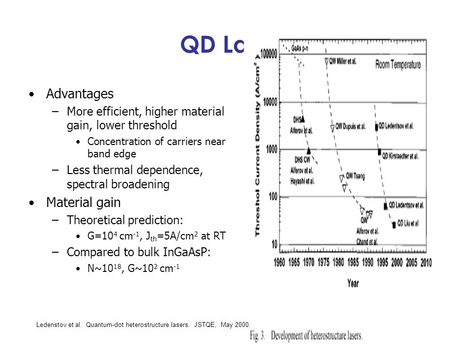 QD Lasers Advantages Material gain