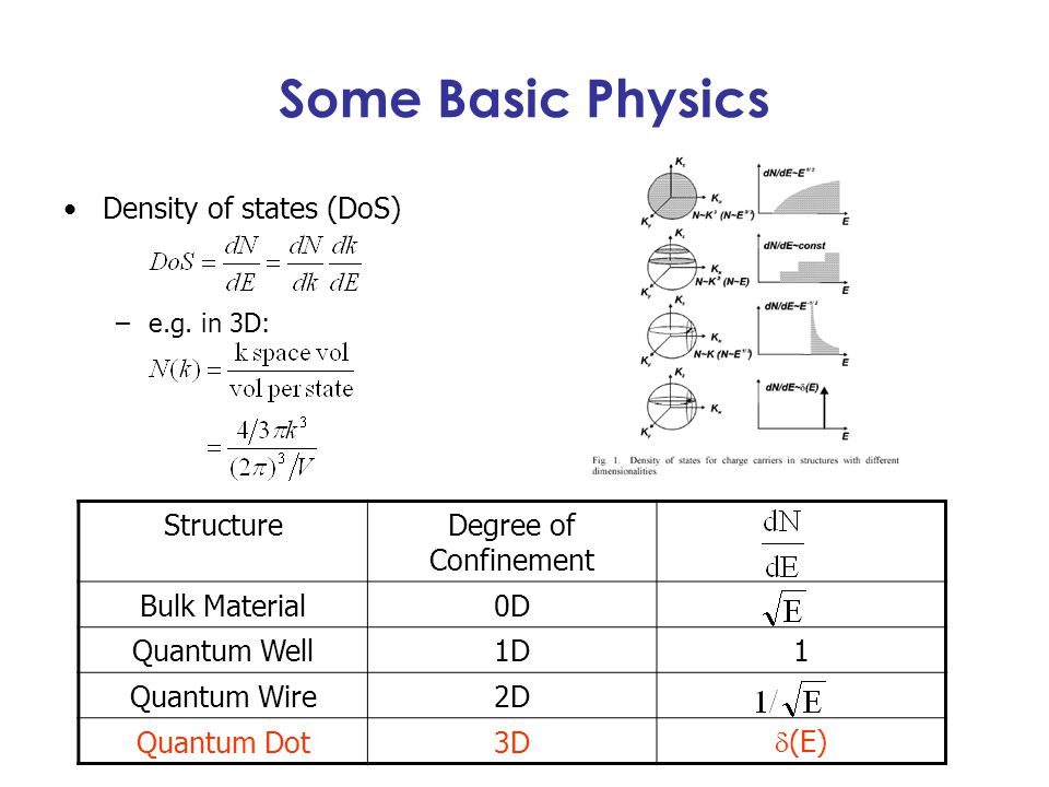 Some Basic Physics Density of states (DoS) Structure