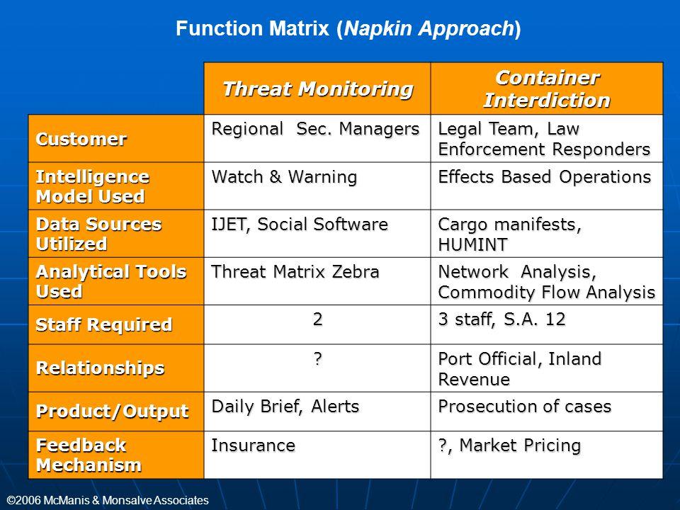 Function Matrix (Napkin Approach) Container Interdiction