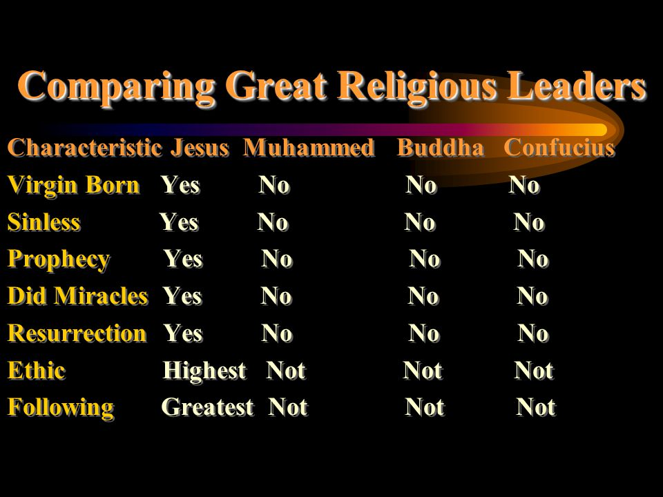 Comparing Great Religious Leaders