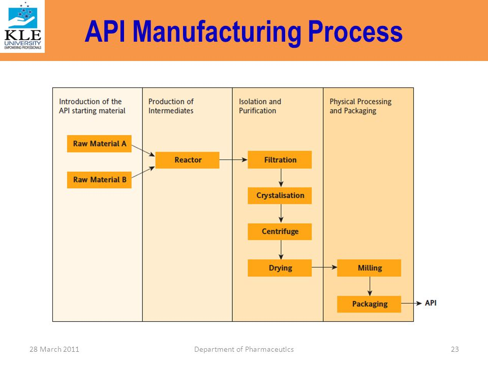 API Manufacturing Process