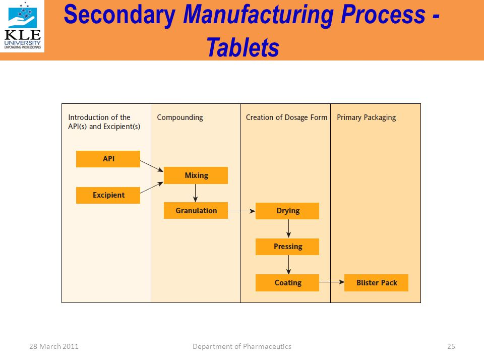 Secondary Manufacturing Process - Tablets