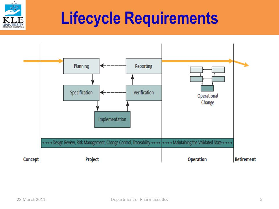 Lifecycle Requirements