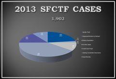 2013 SFCTF CASES 1,902